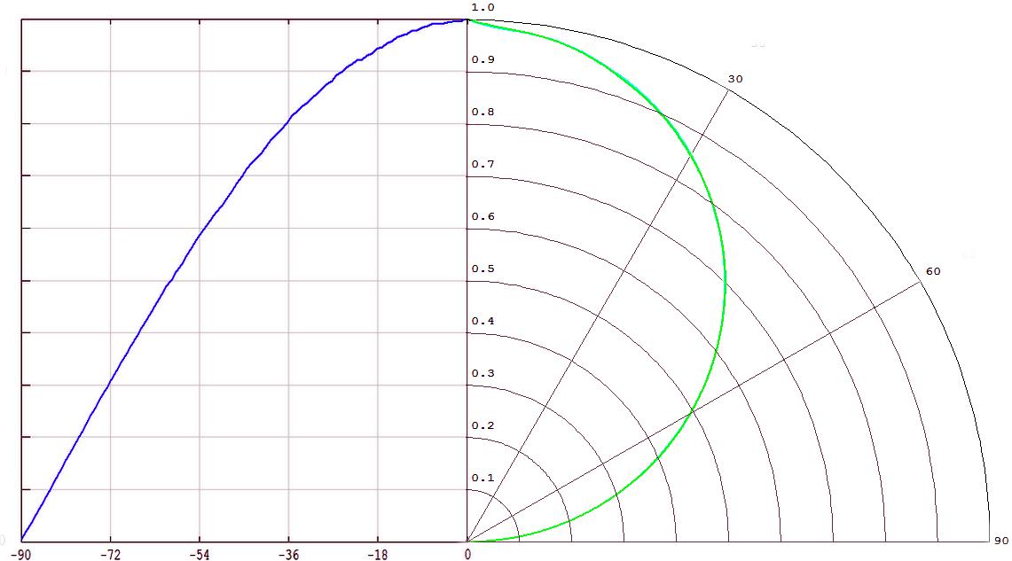 Диаграмма направленности светодиода