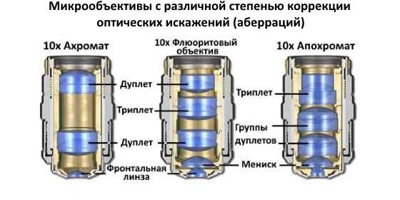 Ахромат, флюоритовый объектив, апохромат - схемы оптической коррекции